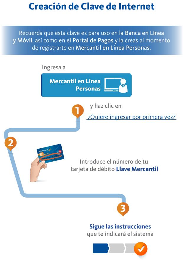 Mercantil banco for Banco de venezuela solicitud de chequera